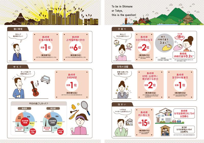 東京と島根の暮らし比較
